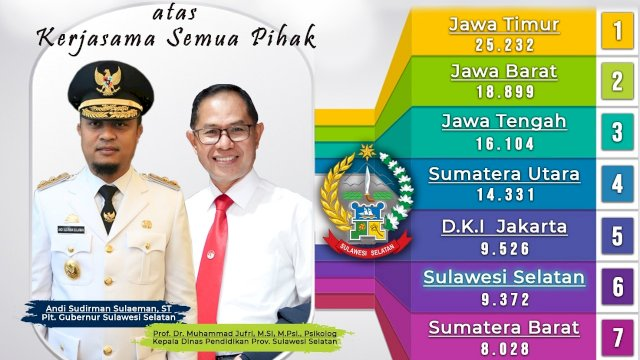 9.732 Peserta Lulus Jalur SBMPTN, Sulsel Masuk Tertinggi 6 se-Indonesia
