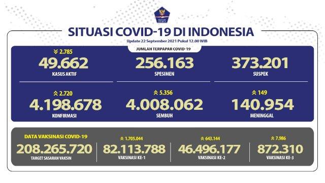 Angka Kesembuhan Pasien COVID-19 Mencapai 4.008.062 Orang