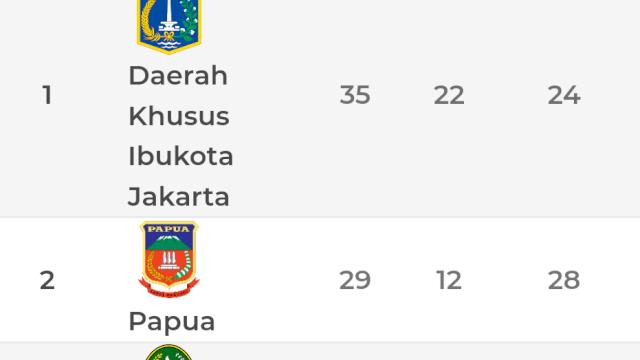 PON Papua, DKI Jakarta Puncaki Klasemen Sementara